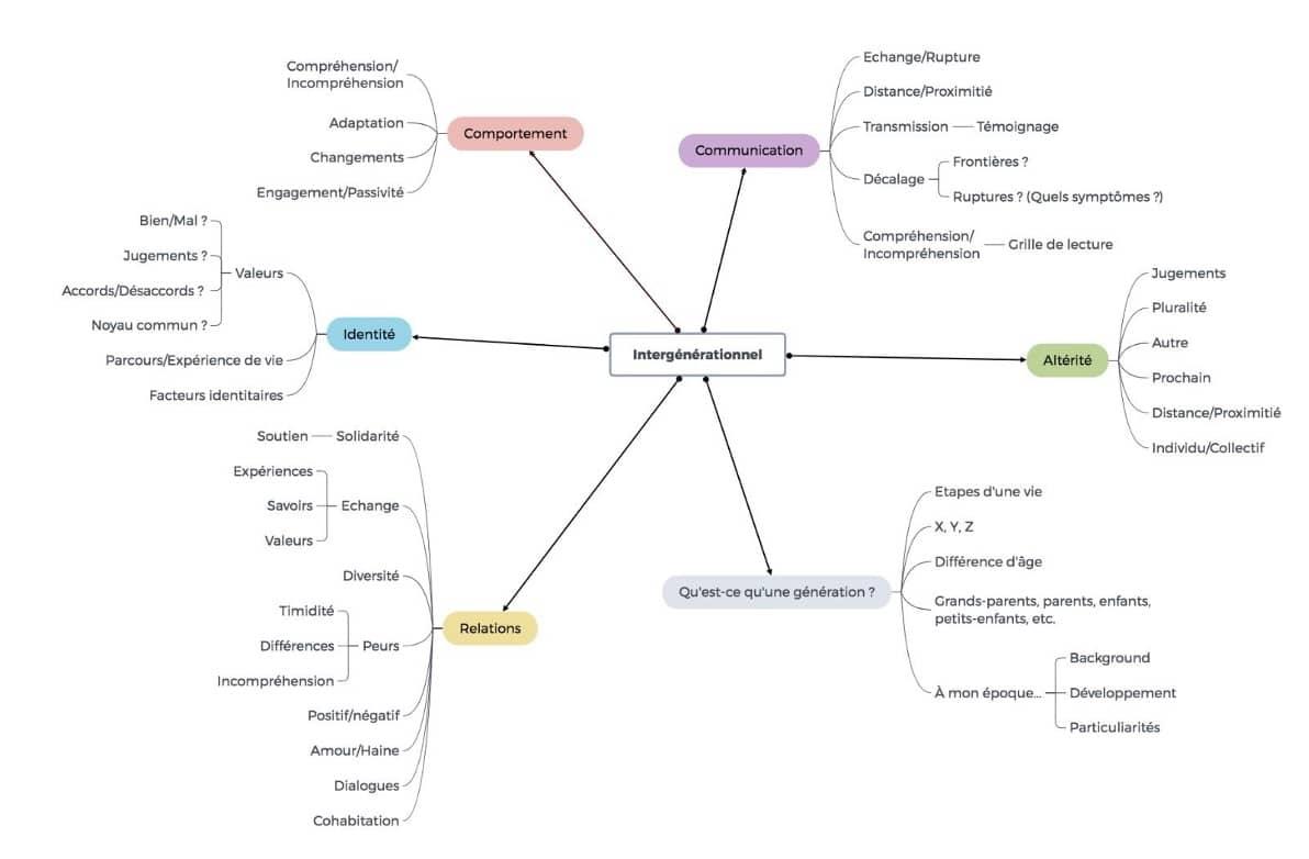 Mindmap sur l'intergénérationnel